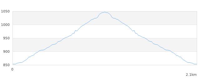 日名倉山標高図
