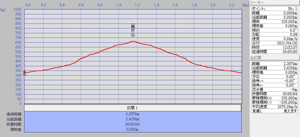 磯砂山標高図