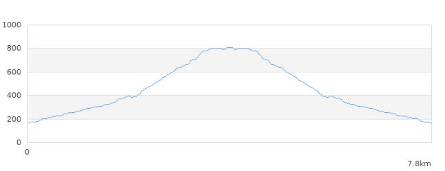 矢筈岳標高図